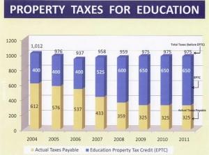 Freeze On Property Taxes